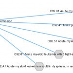 ICD-9 and ICD-10 codes diagram