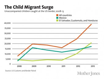 graph showing the number of undocumented children caught at the US border