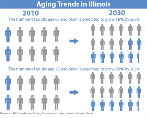 Infographic - Aging Trends in Illinois
