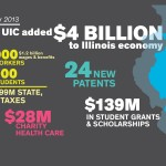 Infographic shows UIC economic impact