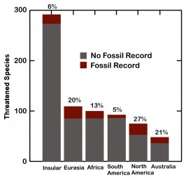 Graph-The fossil record of the sixth extinction