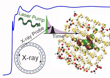 The atomic structure of a tiny semiconductor is x-rayed.