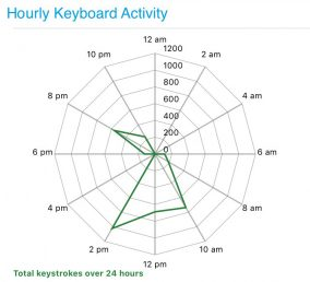 Biaffect App screenshot of graph showing total keystrokes over 24 hours