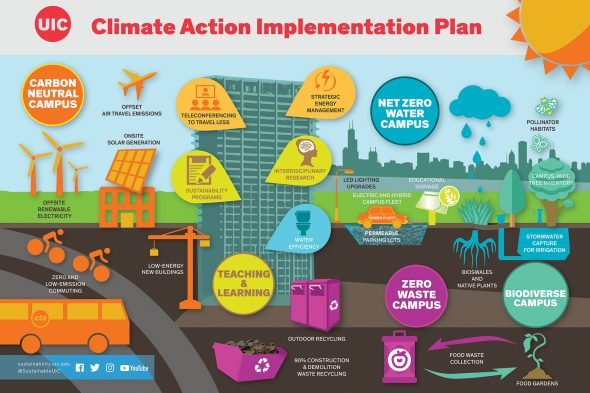Climate Action Implementation Plan