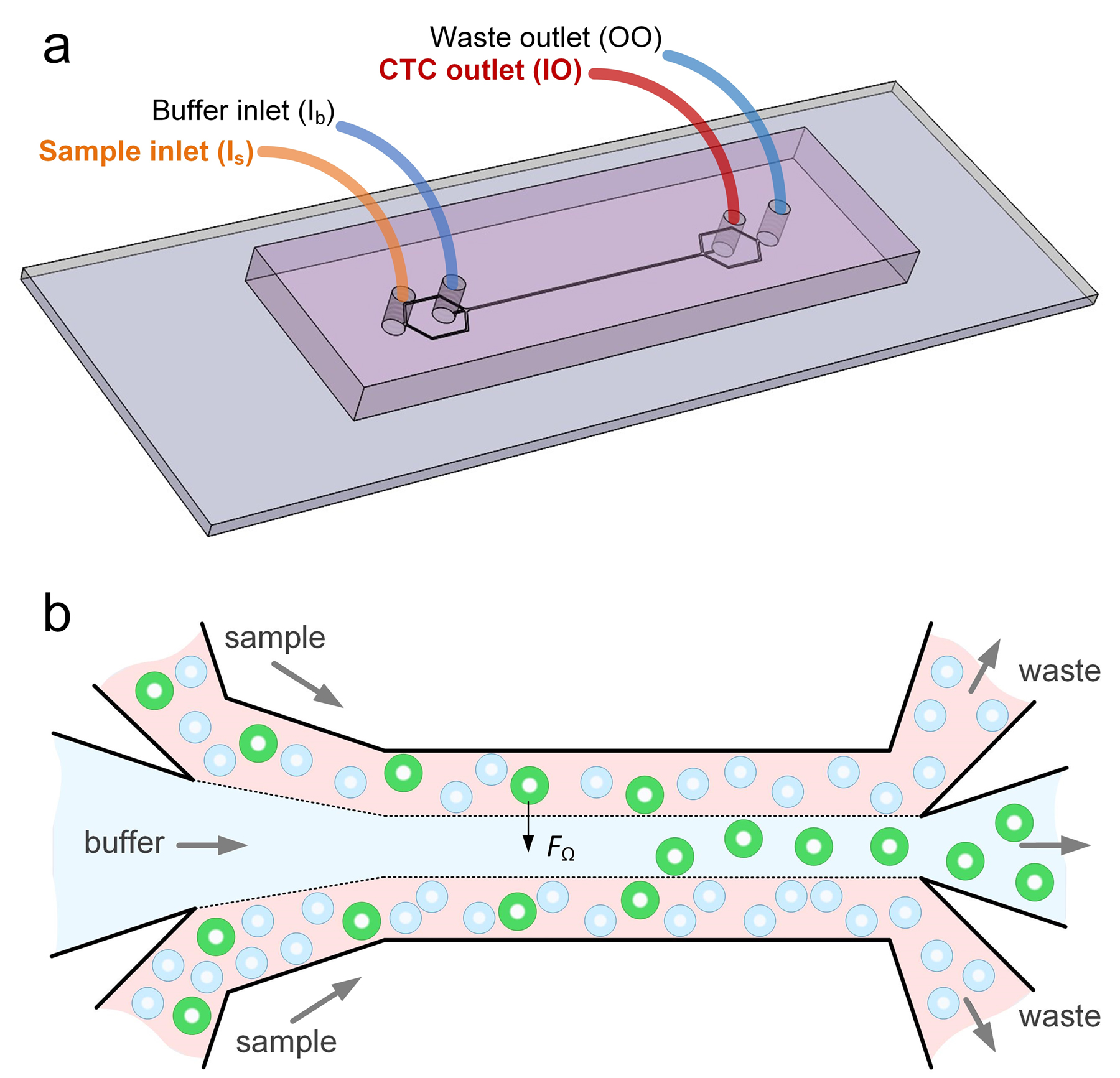 New Microfluidics Device Can Detect Cancer Cells In Blood Uic Today
