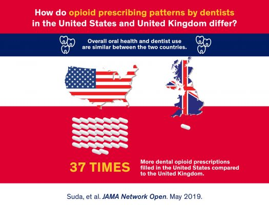 Dentists practicing in the U S  write 37 times more opioid