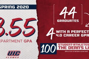 Flames record highest semester GPA in school history
