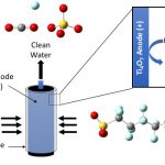 Schematic shows contaminated water molecules (blue, grey, yellow and red circles) passing through a cylinder and exiting as clean water molecules.
