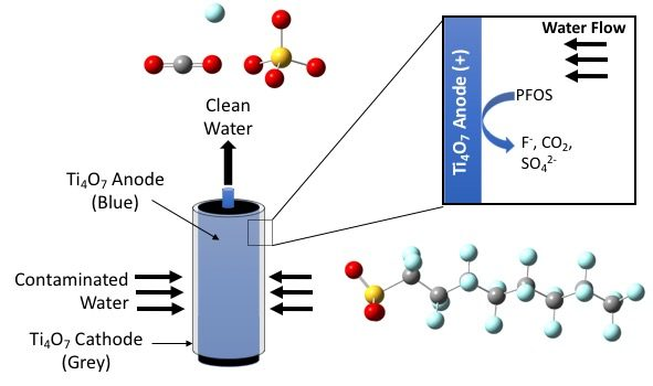 Schematic shows contaminated water molecules (blue, grey, yellow and red passing through a cylinder and exiting as clean water (blue circles).