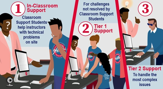 New classroom tech support for fall