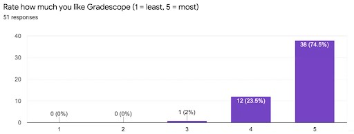 Graph shows 74.5% of users gave Gradscope an excellent rating.